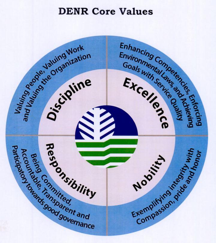 DENR Core Values